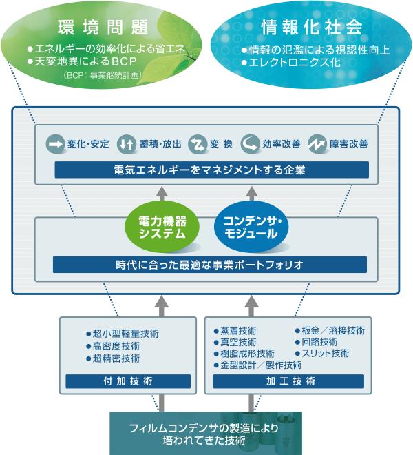 2つの事業部門と5つのアプローチ