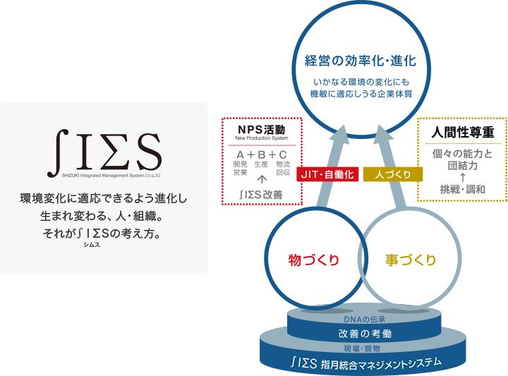 シヅキの企業運営指針