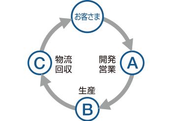 部門間を流れでつなぎ「A+B+C」を確立