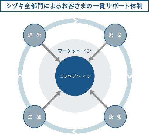 シヅキ全部門によるお客さまの一貫サポート体制