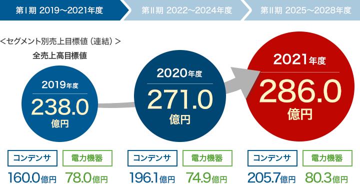 第Ⅰ期 2019~2021年度