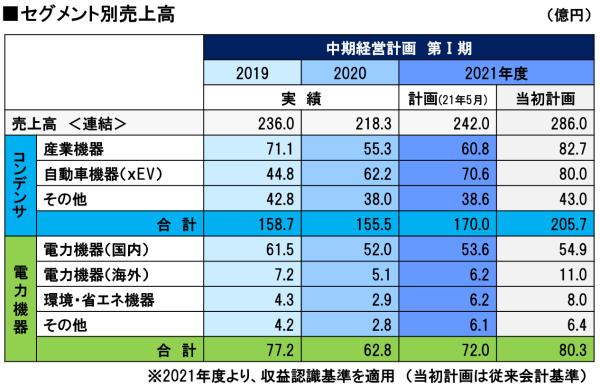 中期経営計画第Ⅰ期 セグメント別売上高