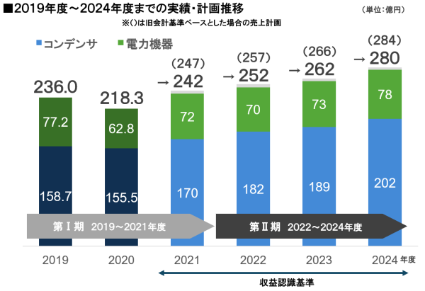中期経営計画第Ⅱ期の売上高推移