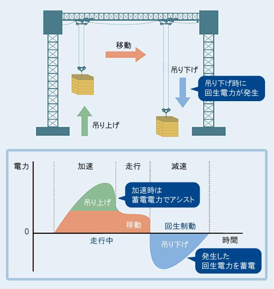 回生電力の有効利用