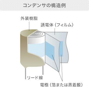 コンデンサの構造例
